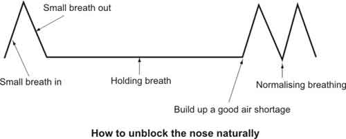 nose-unblocking