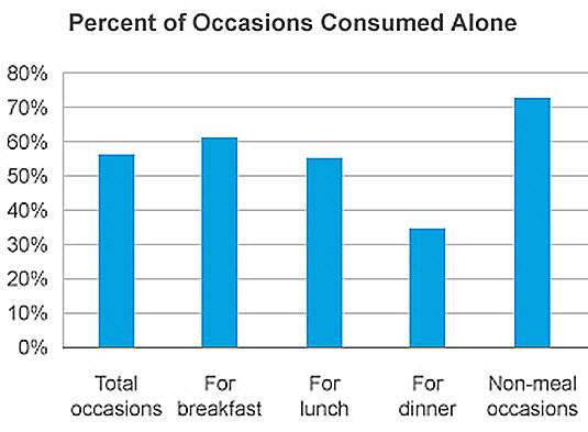 percentage-of-eating-alone